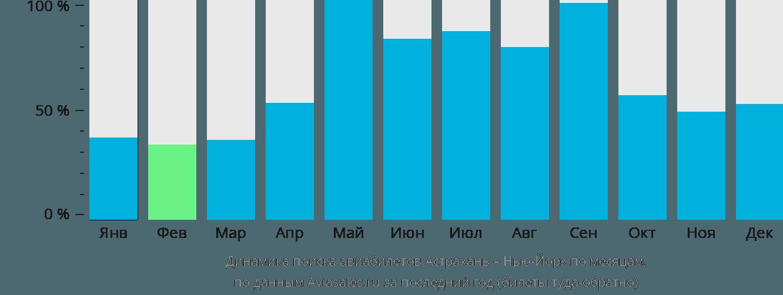 Динамика поиска авиабилетов из Астрахани в Нью-Йорк по месяцам