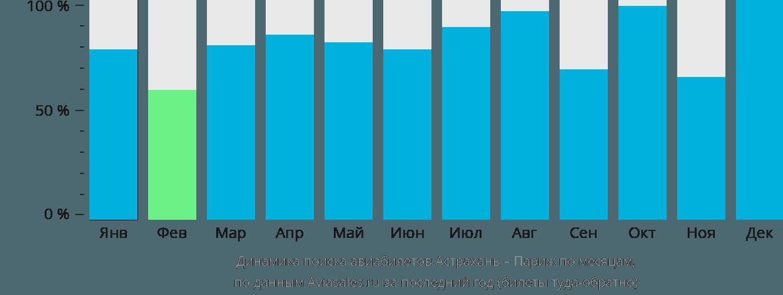 Динамика поиска авиабилетов из Астрахани в Париж по месяцам
