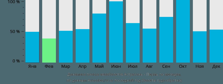 Динамика поиска авиабилетов из Астрахани в Пермь по месяцам