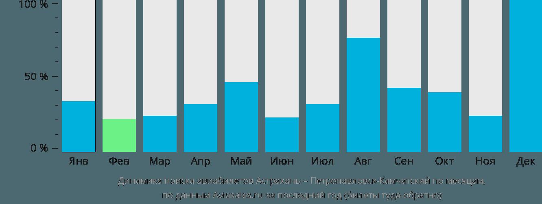 Динамика поиска авиабилетов из Астрахани в Петропавловск-Камчатский по месяцам