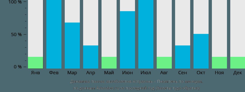 Динамика поиска авиабилетов из Астрахани в Пномпень по месяцам