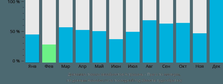 Динамика поиска авиабилетов из Астрахани в Прагу по месяцам