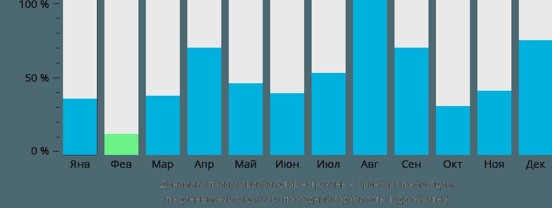 Динамика поиска авиабилетов из Астрахани в Оренбург по месяцам