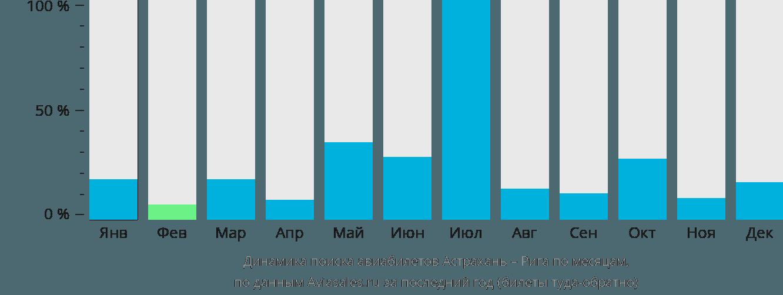 Динамика поиска авиабилетов из Астрахани в Ригу по месяцам