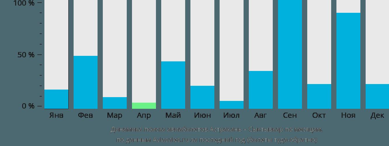 Динамика поиска авиабилетов из Астрахани в Сыктывкар по месяцам