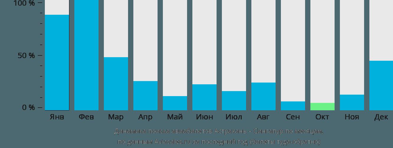 Динамика поиска авиабилетов из Астрахани в Сингапур по месяцам