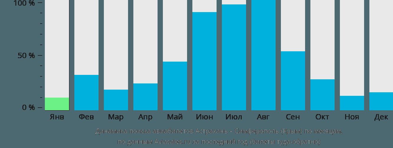 Динамика поиска авиабилетов из Астрахани в Симферополь по месяцам
