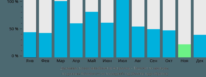 Динамика поиска авиабилетов из Астрахани в Ташкент по месяцам
