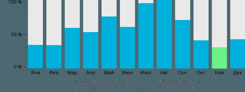 Динамика поиска авиабилетов из Астрахани в Тбилиси по месяцам