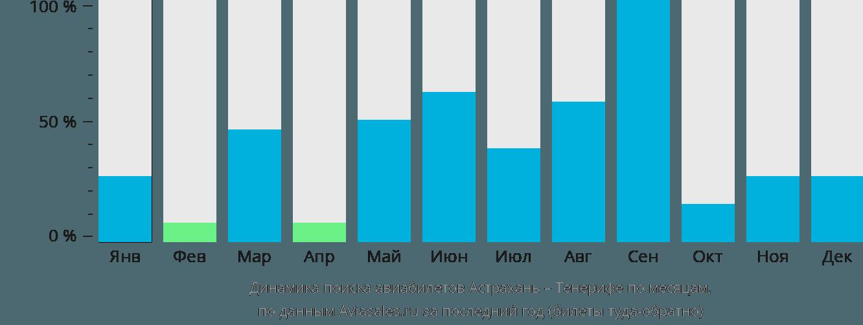 Динамика поиска авиабилетов из Астрахани на Тенерифе по месяцам