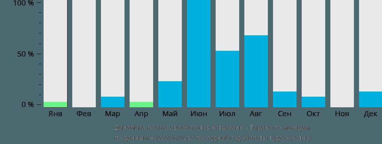 Динамика поиска авиабилетов из Астрахани в Тирану по месяцам