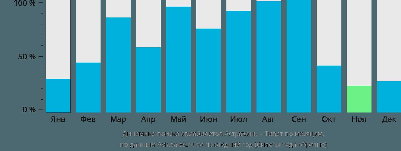 Динамика поиска авиабилетов из Астрахани в Тиват по месяцам