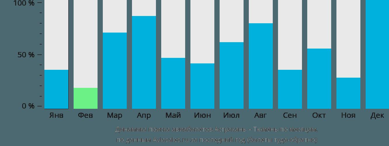 Динамика поиска авиабилетов из Астрахани в Тюмень по месяцам