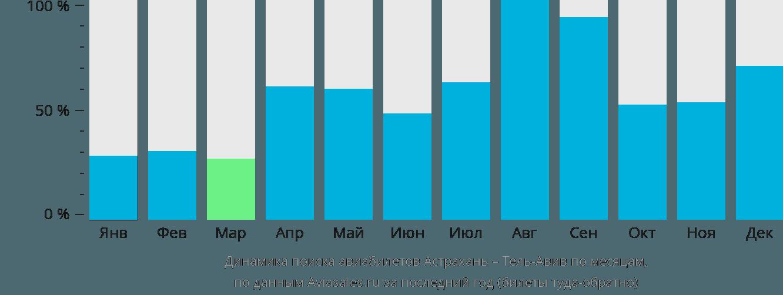 Динамика поиска авиабилетов из Астрахани в Тель-Авив по месяцам