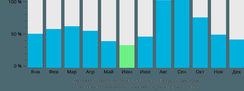 Динамика поиска авиабилетов из Астрахани в Турцию по месяцам