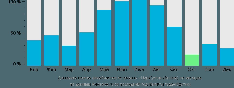 Динамика поиска авиабилетов из Астрахани в Астану по месяцам