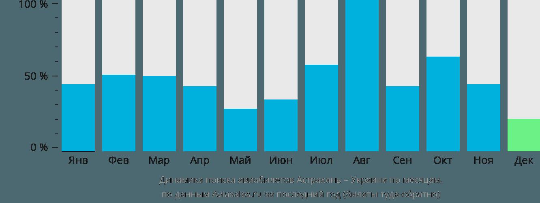 Динамика поиска авиабилетов из Астрахани в Украину по месяцам