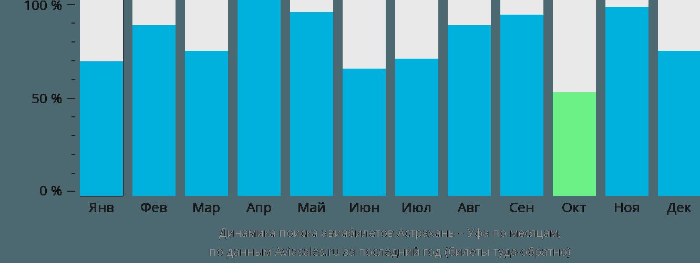 Динамика поиска авиабилетов из Астрахани в Уфу по месяцам