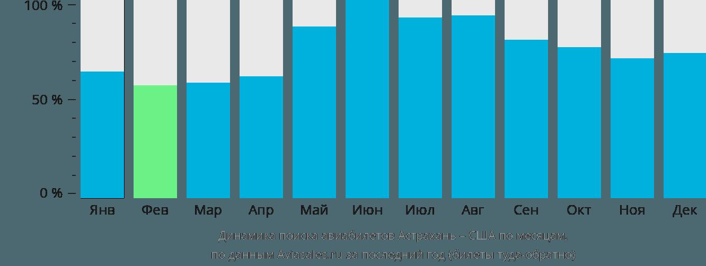 Динамика поиска авиабилетов из Астрахани в США по месяцам