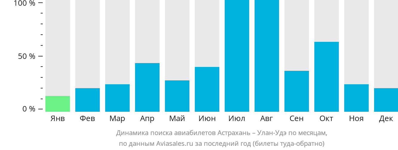 Динамика поиска авиабилетов из Астрахани в Улан-Удэ по месяцам