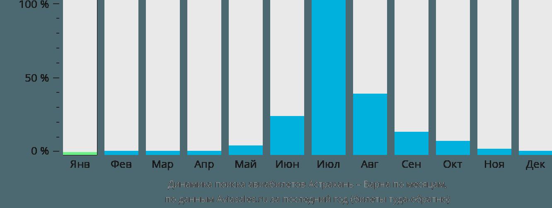 Динамика поиска авиабилетов из Астрахани в Варну по месяцам