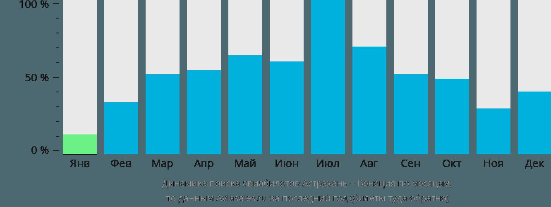 Динамика поиска авиабилетов из Астрахани в Венецию по месяцам