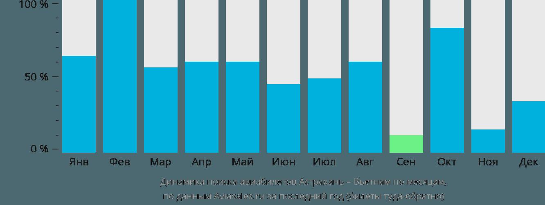 Динамика поиска авиабилетов из Астрахани в Вьетнам по месяцам