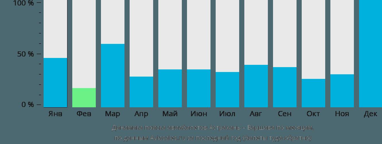 Динамика поиска авиабилетов из Астрахани в Варшаву по месяцам
