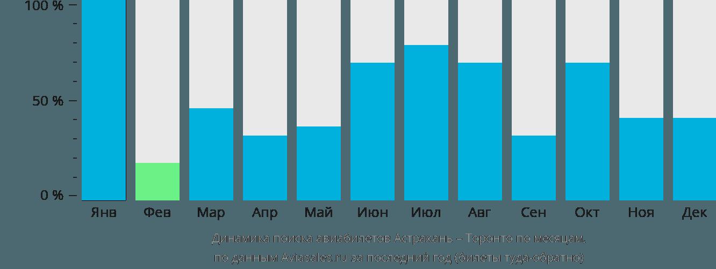 Динамика поиска авиабилетов из Астрахани в Торонто по месяцам