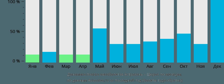 Динамика поиска авиабилетов из Астрахани в Цюрих по месяцам