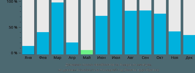 Динамика поиска авиабилетов из Асмэры по месяцам