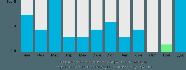 Динамика поиска авиабилетов из Асмэры в Каир по месяцам