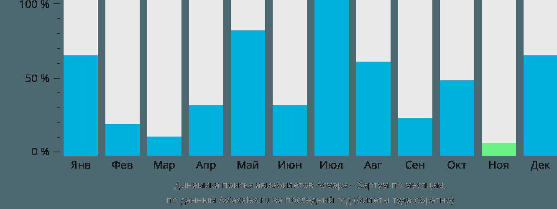 Динамика поиска авиабилетов из Асмэры в Хартум по месяцам