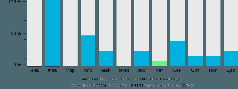Динамика поиска авиабилетов из Асоса по месяцам