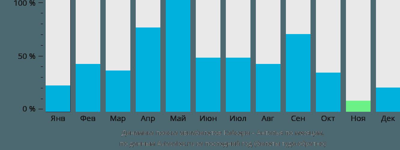 Динамика поиска авиабилетов из Кайсери в Анталью по месяцам