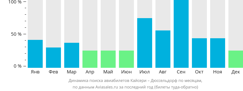 Динамика поиска авиабилетов из Кайсери в Дюссельдорф по месяцам