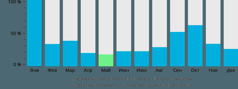 Динамика поиска авиабилетов из Кайсери в Турцию по месяцам