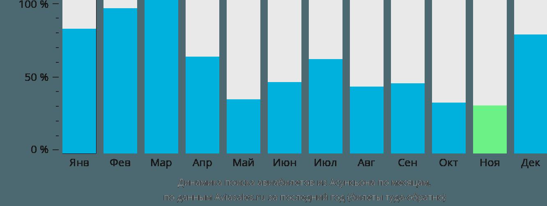 Динамика поиска авиабилетов из Асунсьона по месяцам