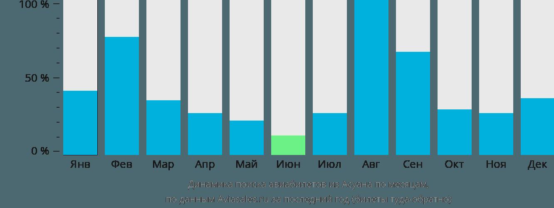 Динамика поиска авиабилетов из Асуана по месяцам
