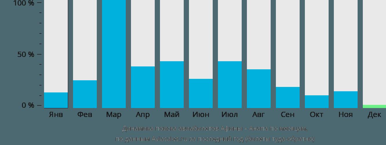 Динамика поиска авиабилетов из Афин в Анапу по месяцам