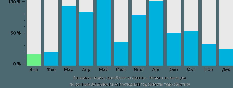 Динамика поиска авиабилетов из Афин в Малагу по месяцам