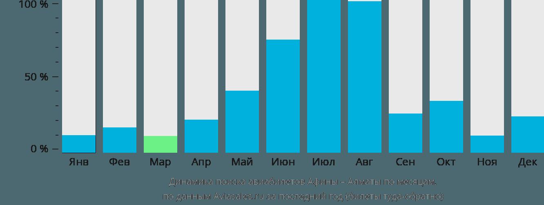 Динамика поиска авиабилетов из Афин в Алматы по месяцам