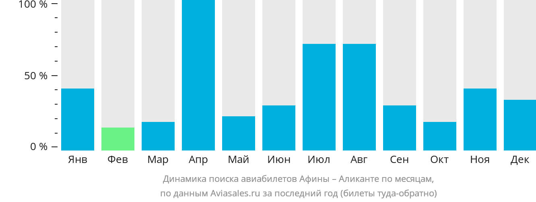Динамика поиска авиабилетов из Афин в Аликанте по месяцам