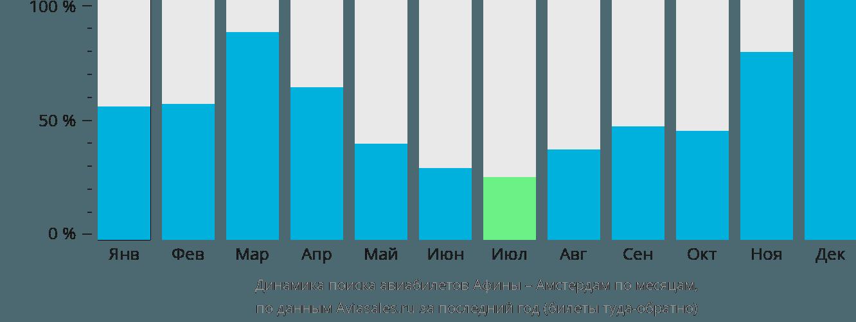 Динамика поиска авиабилетов из Афин в Амстердам по месяцам