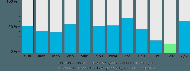 Динамика поиска авиабилетов из Афин в Армению по месяцам