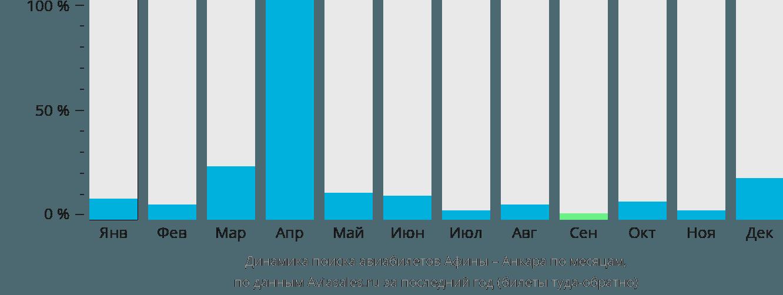 Динамика поиска авиабилетов из Афин в Анкару по месяцам