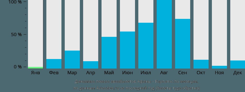 Динамика поиска авиабилетов из Афин в Карпатос по месяцам
