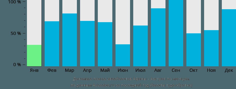 Динамика поиска авиабилетов из Афин в Австрию по месяцам