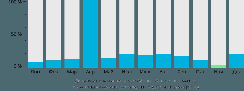 Динамика поиска авиабилетов из Афин в Анталью по месяцам