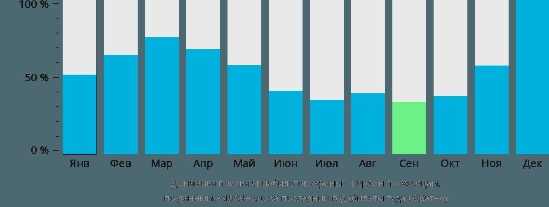 Динамика поиска авиабилетов из Афин в Берлин по месяцам